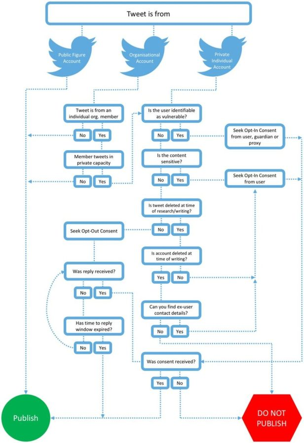 Decision-flow-chart-for-publication-of-Twitter-communications