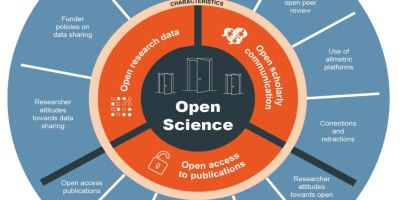 "Open Science ""Wheel"", describing key Open Science characteristics and indicators. Created by the Open Science Monitor"