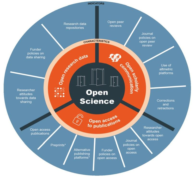 """Open Science """"Wheel"""", describing key Open Science characteristics and indicators. Created by the Open Science Monitor"""