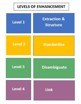 Diagram showing suggested levels of enhancement.