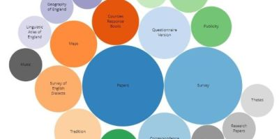 Interactive chart bubble of keywords from the LAVC Collection