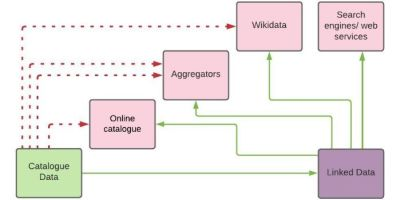 Current versus possible approach to publishing catalogue data as linked data.