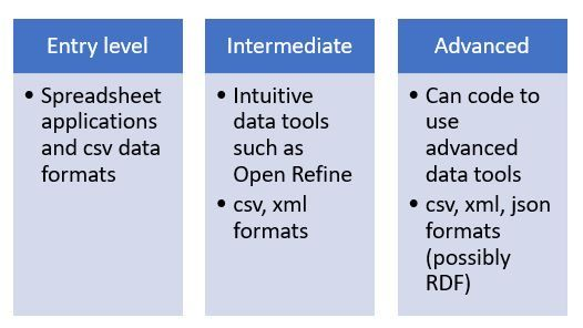 Suggested levels of data expertise.