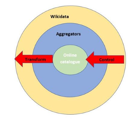 Diagram showing benefits and risk of publishing beyond the online catalogue