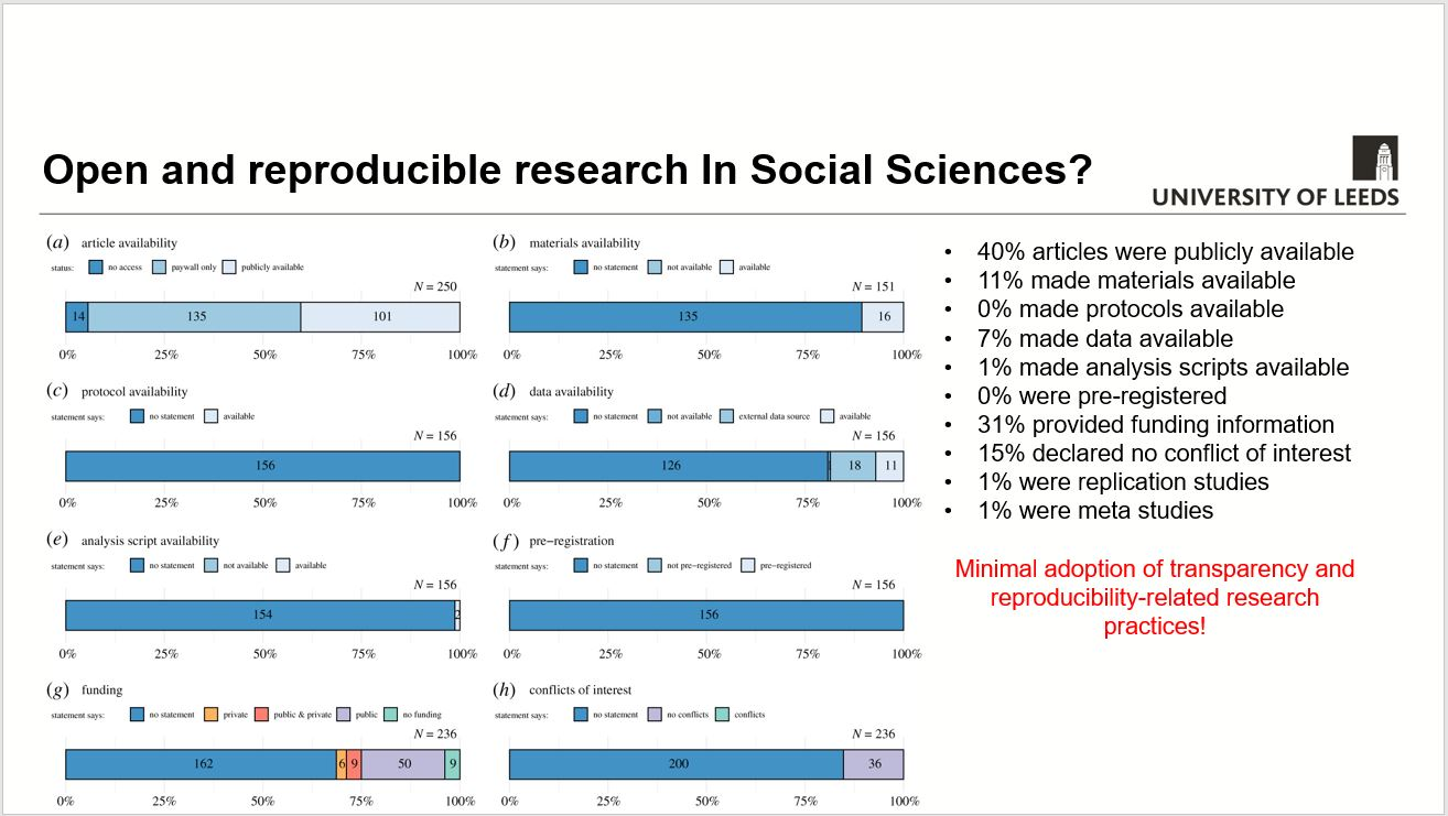 """Figure from """"An empirical assessment of transparency and reproducibility-related research practices in the social sciences (2014–2017)"""" https://doi.org/10.1098/rsos.190806"""